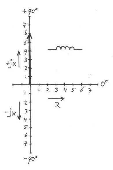 Impedantie spoel berekenen